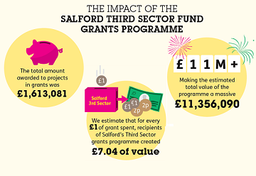 cles evaluation summary of third sector fund