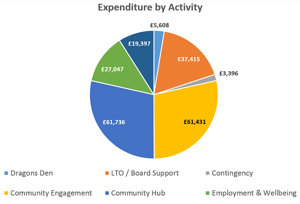 LHBL expenditure pie chart