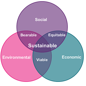 What is social value | Salford CVS