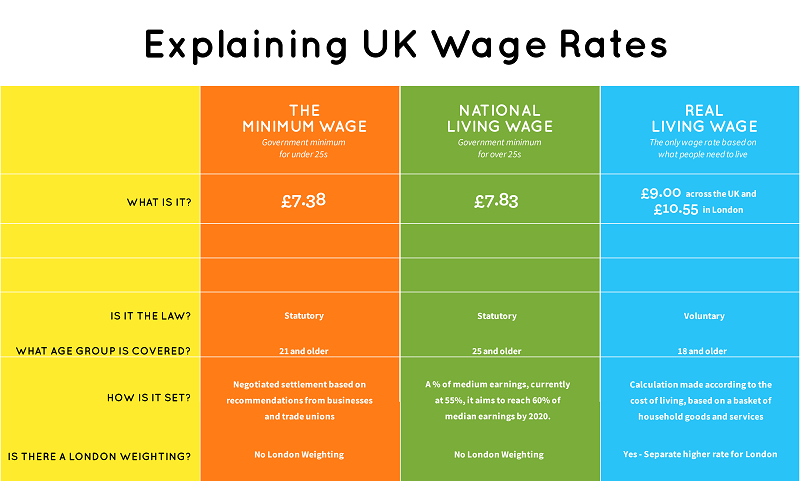 living wage rate